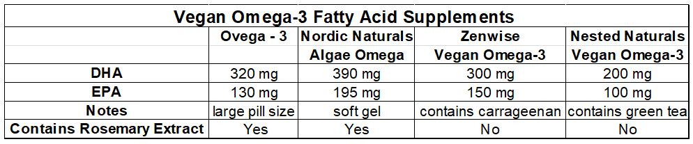 Vegan Omega 3 Fatty Acid Supplementation In Pregnancy And